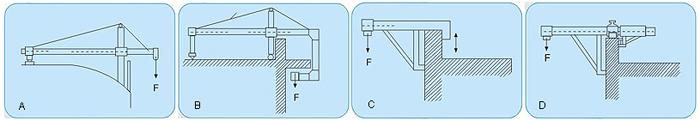 悬挂机构是架设于建筑物上方,通过钢丝绳悬挂悬吊平台的装置,悬挂机构由一组相同的两个悬挂支架成对组成。 高度调节:1200~1800mm 前梁额 定 伸出量:1500mm 前后支座最大间距:4800mm  本公司除提供通用型悬挂机构外,可根据各种房屋结构设计适用于特殊楼面的非标型悬挂结构(如下图)